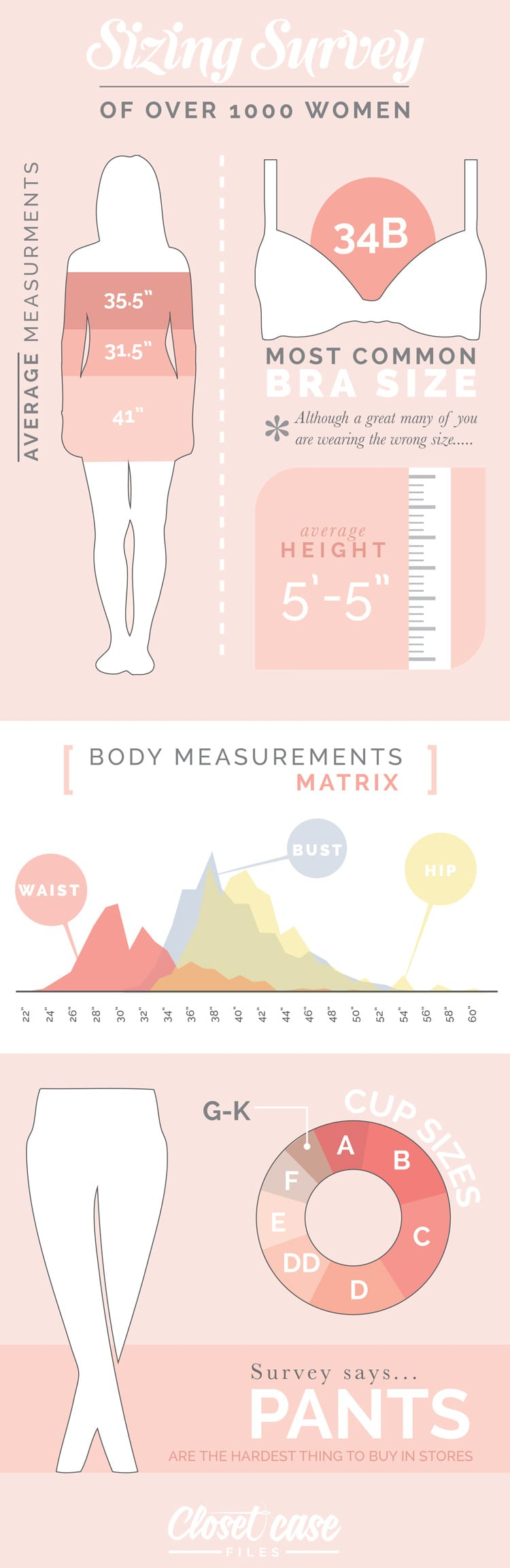 Infographic of sizing survey of 1000 women // Closet Case Files